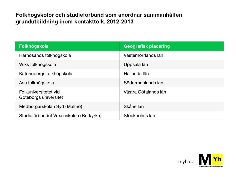 Folkhögskolor och studieförbund som anordnar sammanhållen grundutbildning inom kontakttolk, 2012-2013