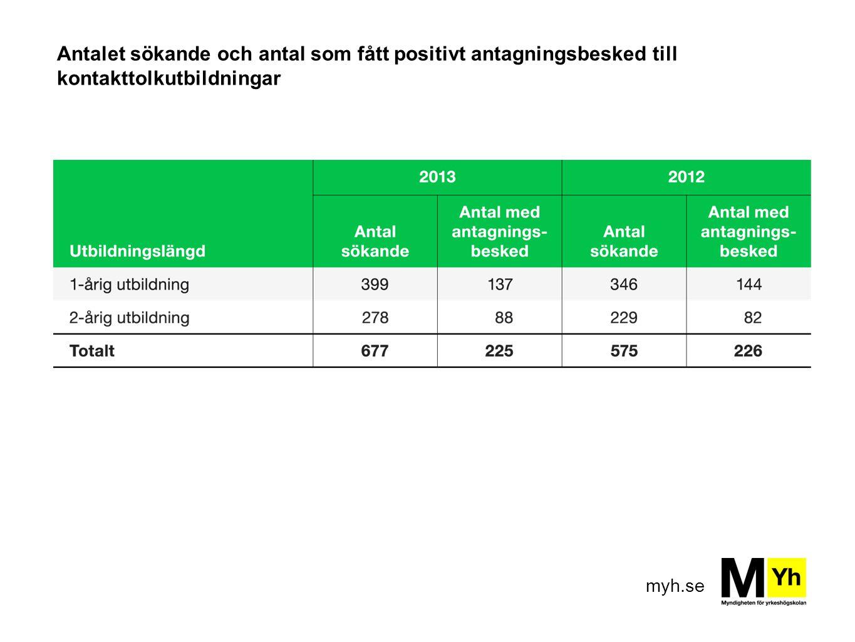 Antalet sökande och antal som fått positivt antagningsbesked till kontakttolkutbildningar