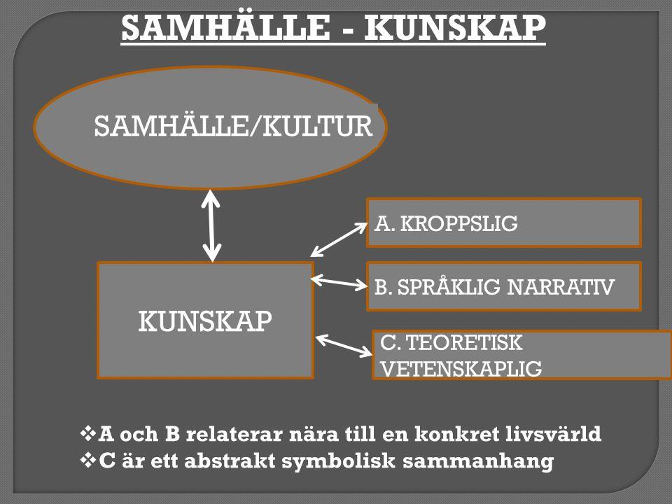 SAMHÄLLE - KUNSKAP SAMHÄLLE/KULTUR KUNSKAP A. KROPPSLIG
