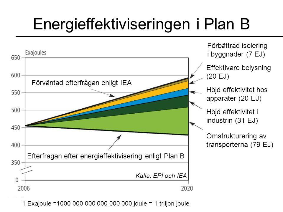 Energieffektiviseringen i Plan B