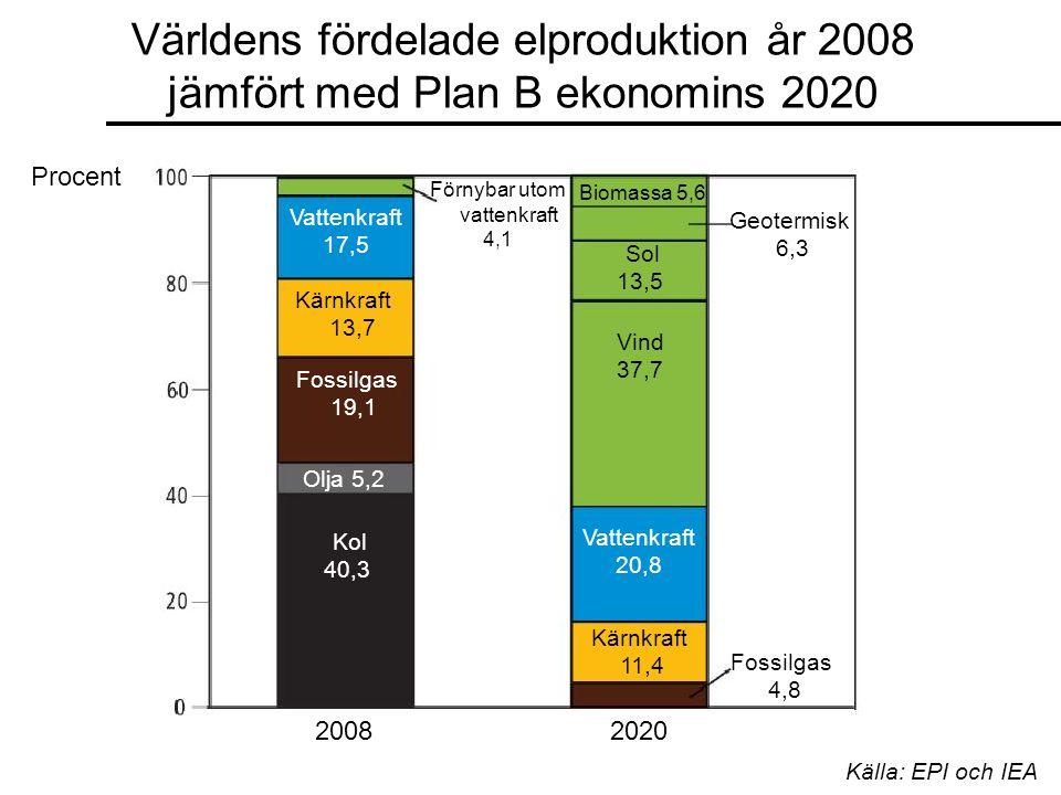 Världens fördelade elproduktion år 2008 jämfört med Plan B ekonomins 2020