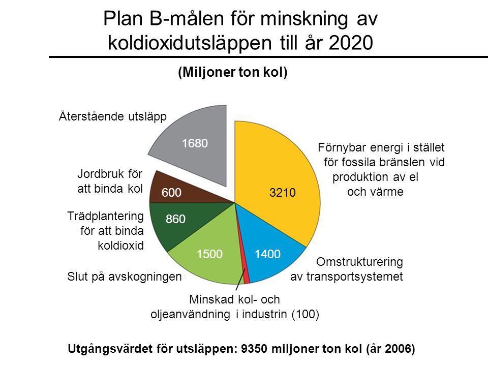 Plan B-målen för minskning av koldioxidutsläppen till år 2020