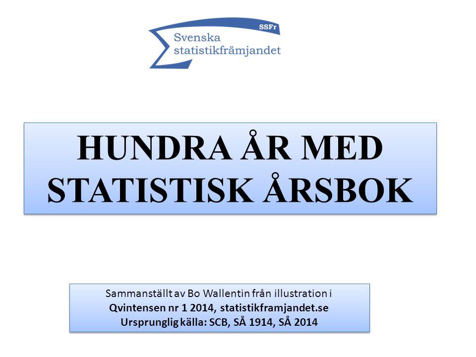 Ursprunglig källa: SCB, SÅ 1914, SÅ 2014