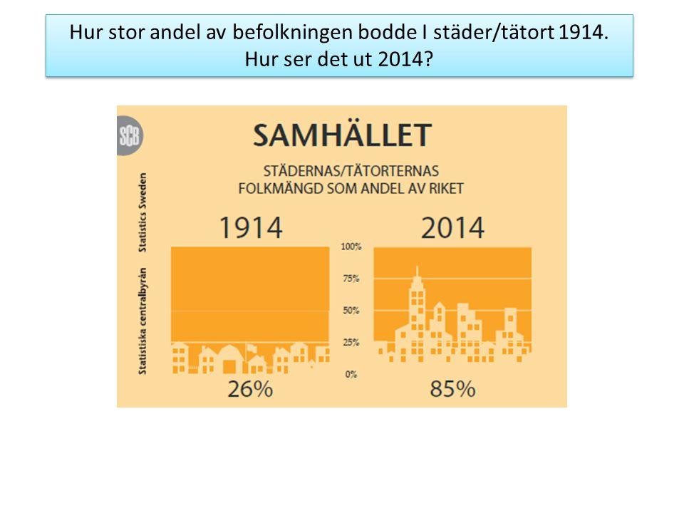 Hur stor andel av befolkningen bodde I städer/tätort 1914.