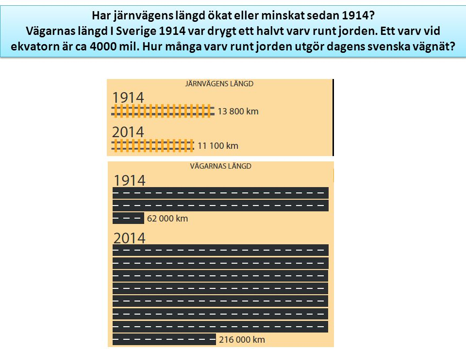 Har järnvägens längd ökat eller minskat sedan 1914
