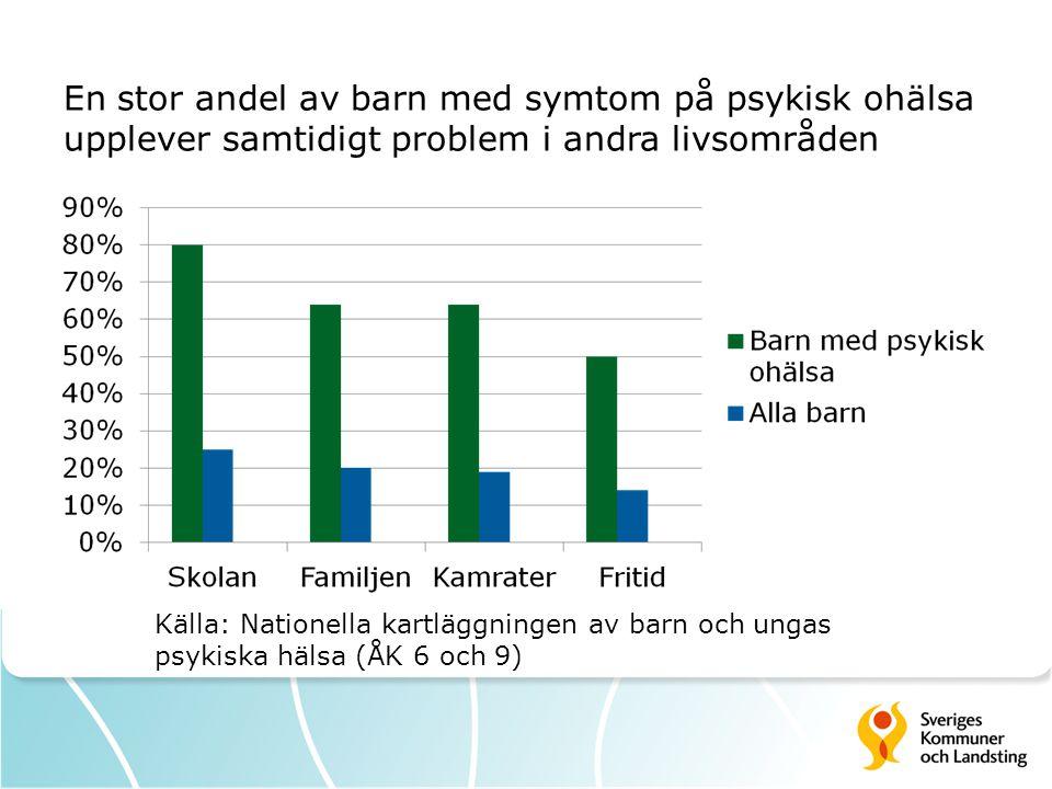 En stor andel av barn med symtom på psykisk ohälsa upplever samtidigt problem i andra livsområden