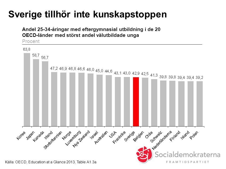 Sverige tillhör inte kunskapstoppen