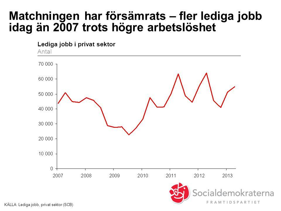 Matchningen har försämrats – fler lediga jobb idag än 2007 trots högre arbetslöshet