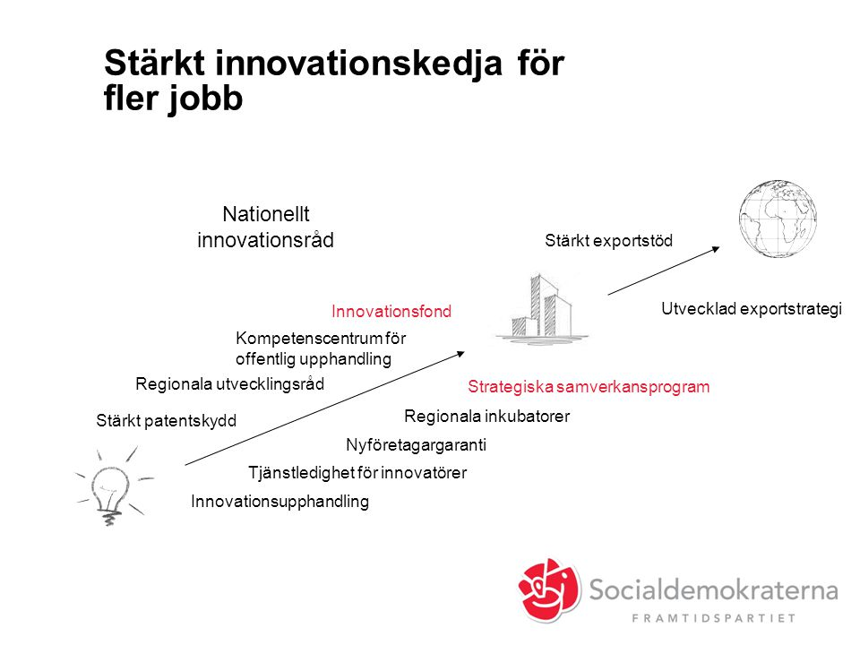 Stärkt innovationskedja för fler jobb