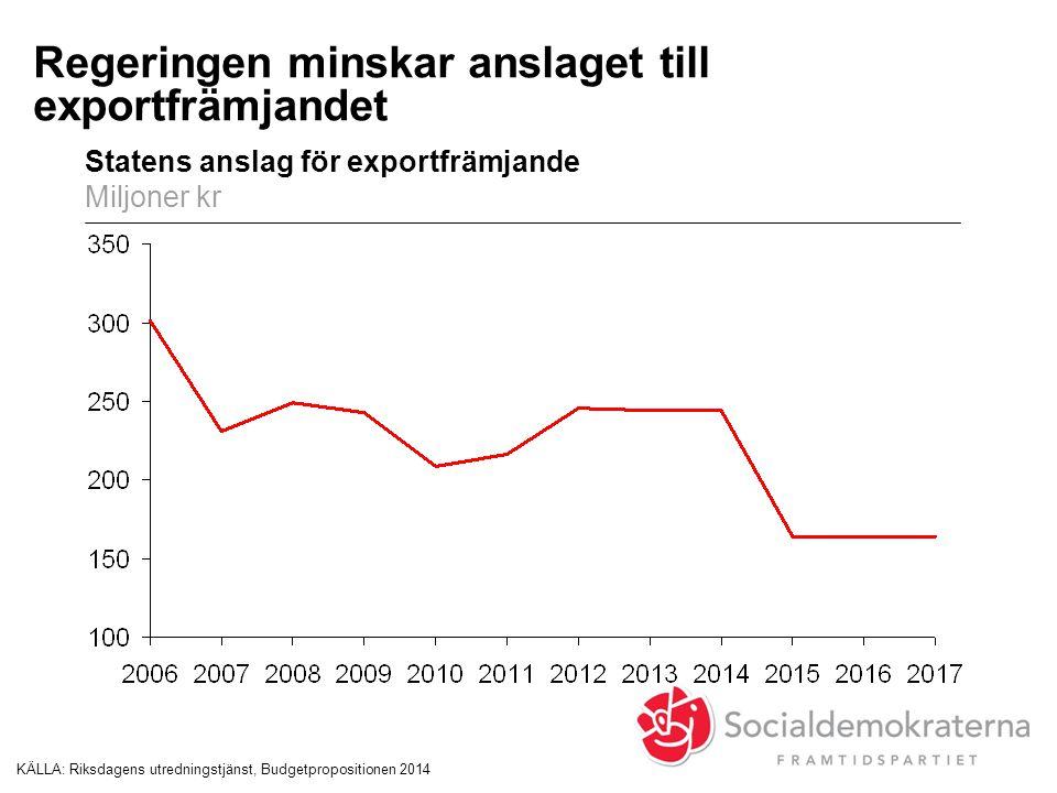Regeringen minskar anslaget till exportfrämjandet