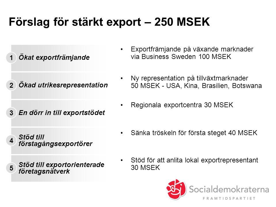 Förslag för stärkt export – 250 MSEK