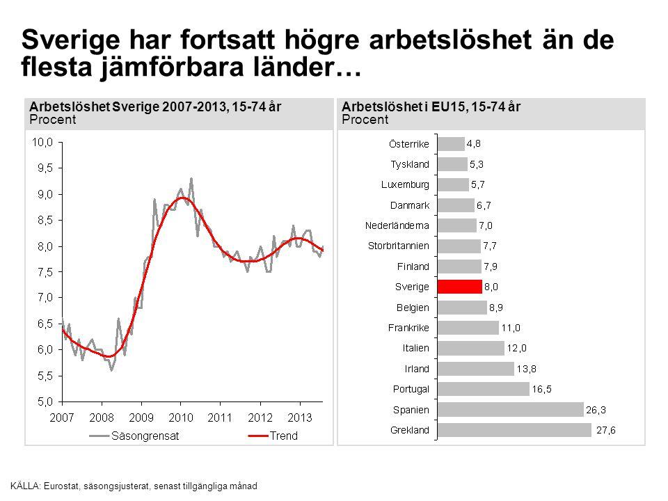 Sverige har fortsatt högre arbetslöshet än de flesta jämförbara länder…