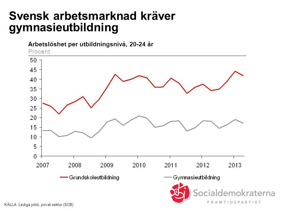 Svensk arbetsmarknad kräver gymnasieutbildning