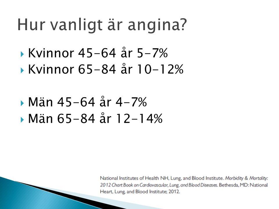 Hur vanligt är angina Kvinnor 45-64 år 5-7% Kvinnor 65-84 år 10-12%