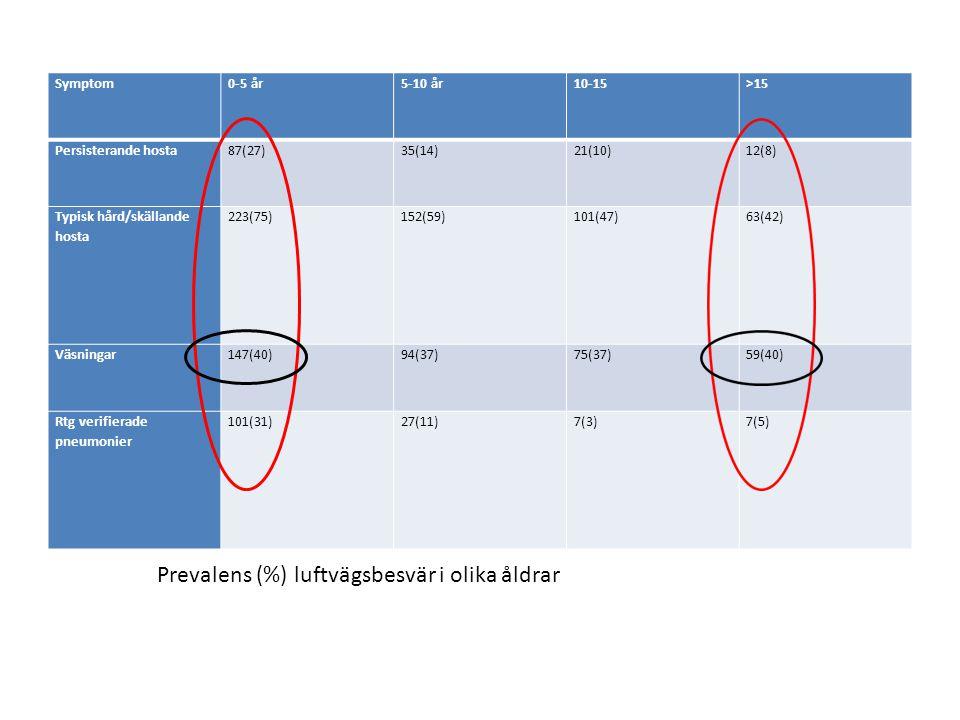 Prevalens (%) luftvägsbesvär i olika åldrar