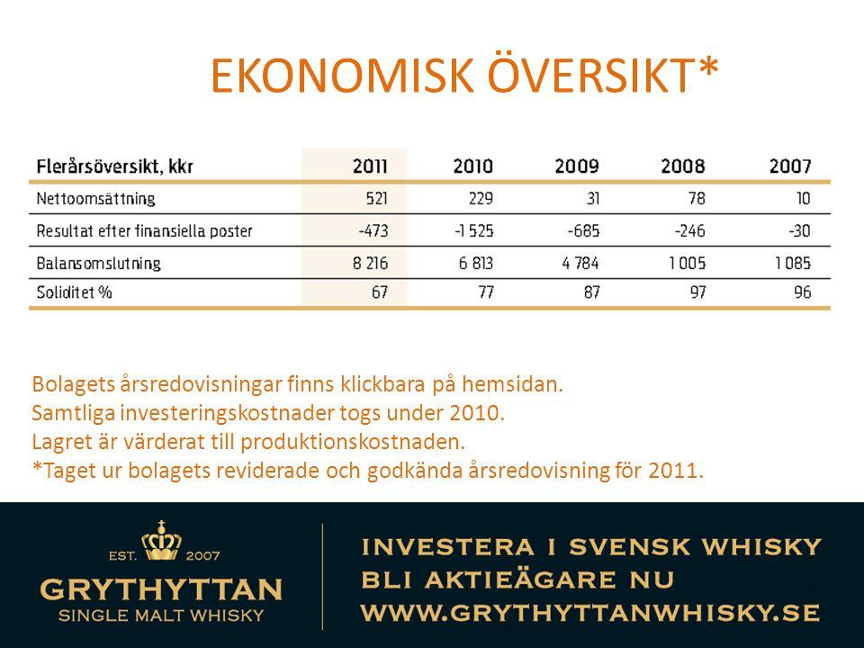 EKONOMISK ÖVERSIKT* Bolagets årsredovisningar finns klickbara på hemsidan. Samtliga investeringskostnader togs under 2010.