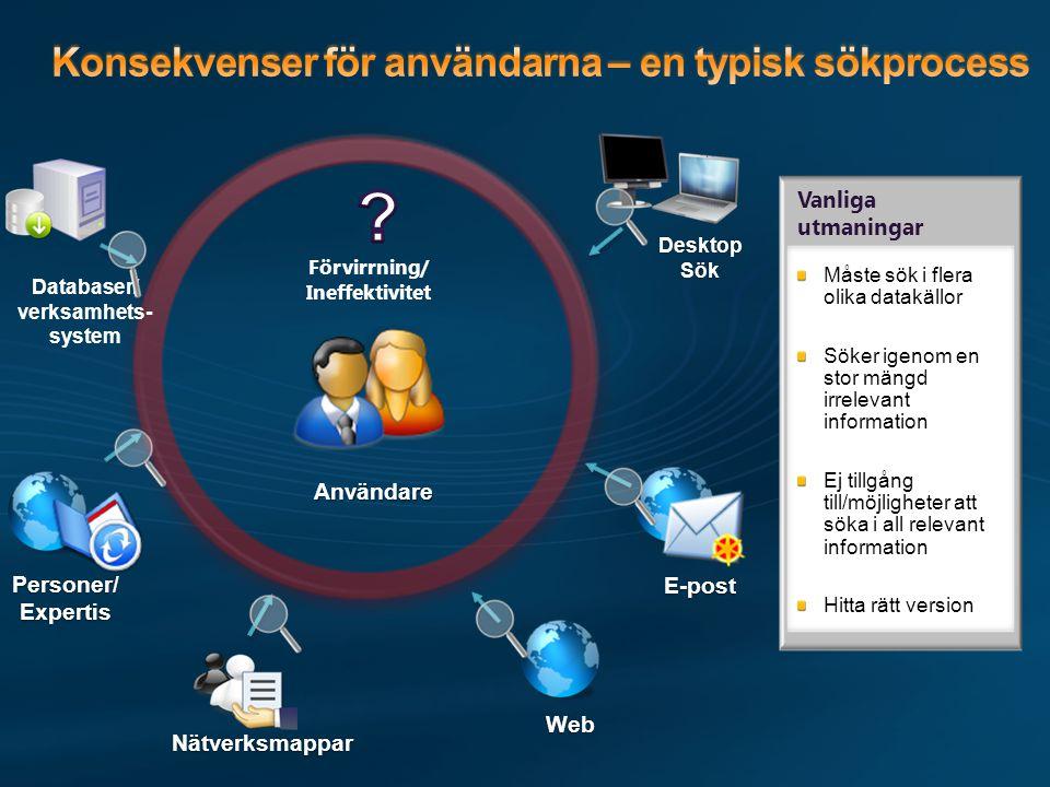 Konsekvenser för användarna – en typisk sökprocess