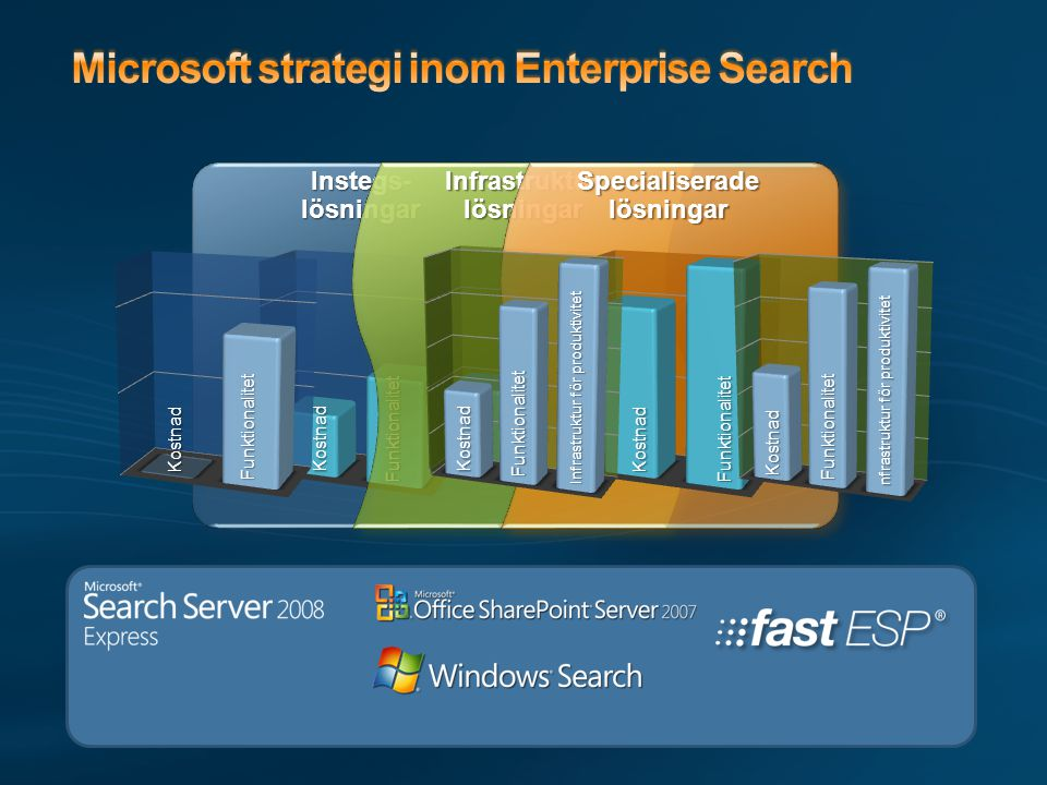 Microsoft strategi inom Enterprise Search