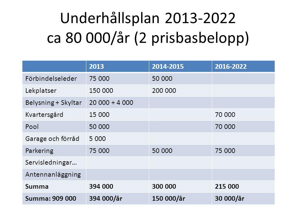 Underhållsplan 2013-2022 ca 80 000/år (2 prisbasbelopp)