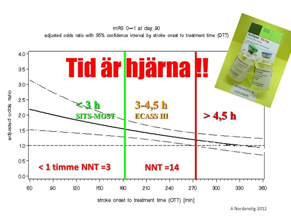 Tid är hjärna !! < 3 h 3-4,5 h > 4,5 h < 1 timme NNT =3