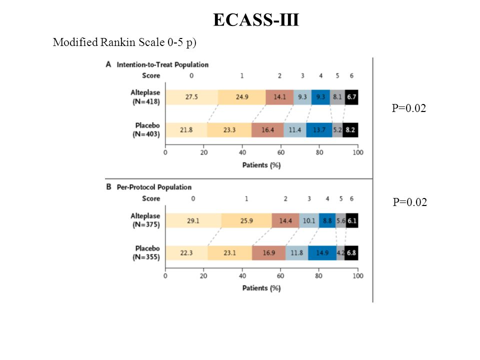 ECASS-III Modified Rankin Scale 0-5 p) P=0.02 P=0.02