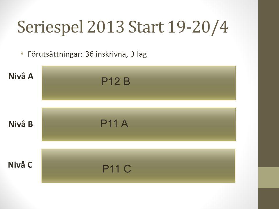 Seriespel 2013 Start 19-20/4 P12 B P11 A P11 C Nivå A Nivå B Nivå C