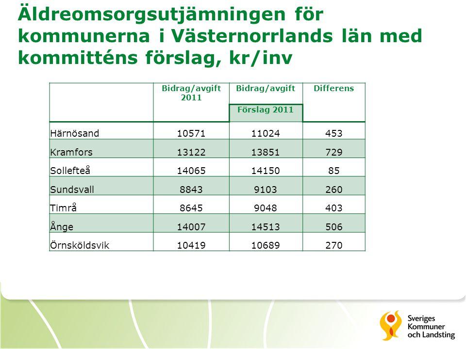 Äldreomsorgsutjämningen för kommunerna i Västernorrlands län med kommitténs förslag, kr/inv