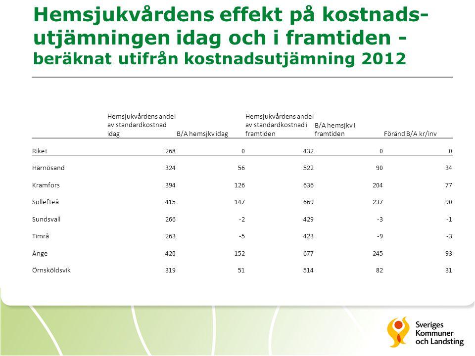 Hemsjukvårdens effekt på kostnads-utjämningen idag och i framtiden - beräknat utifrån kostnadsutjämning 2012