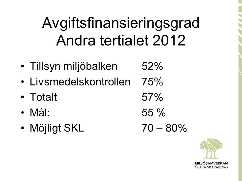 Avgiftsfinansieringsgrad Andra tertialet 2012
