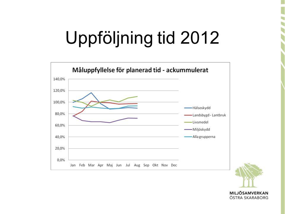 Uppföljning tid 2012