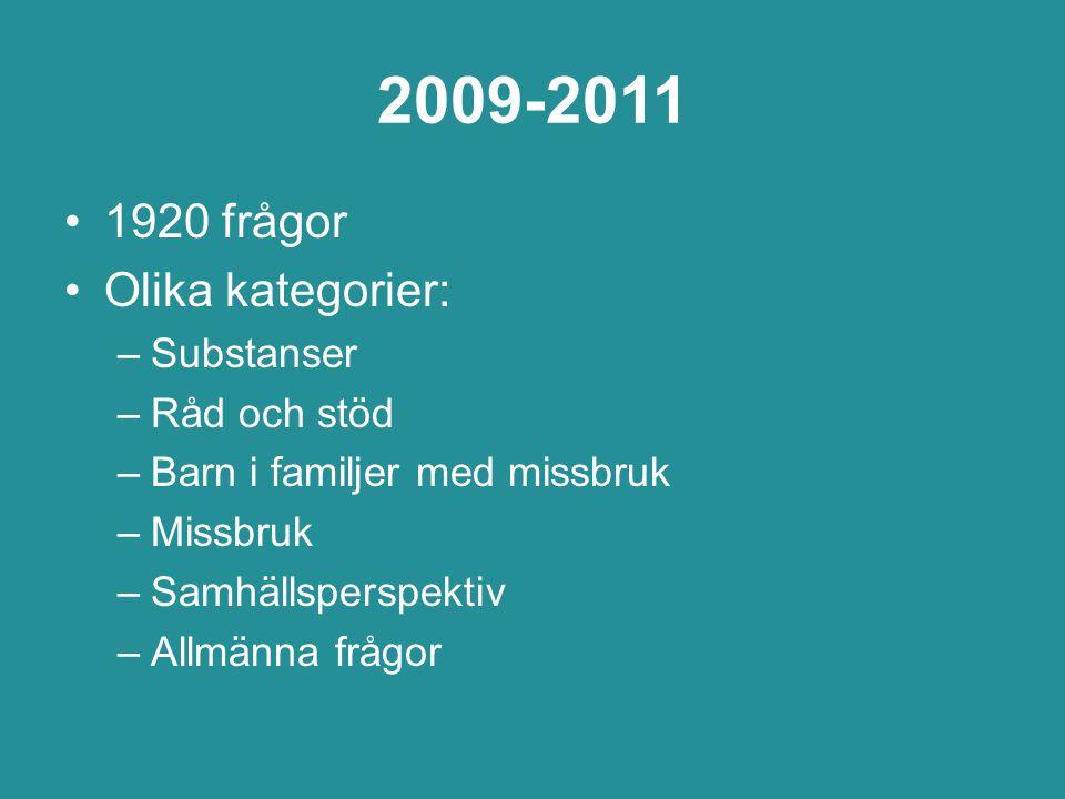 2009-2011 1920 frågor Olika kategorier: Substanser Råd och stöd