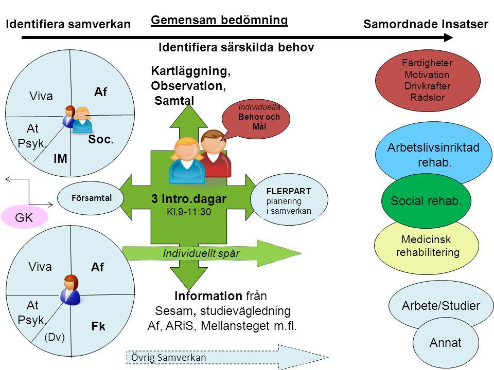 Identifiera samverkan Identifiera särskilda behov