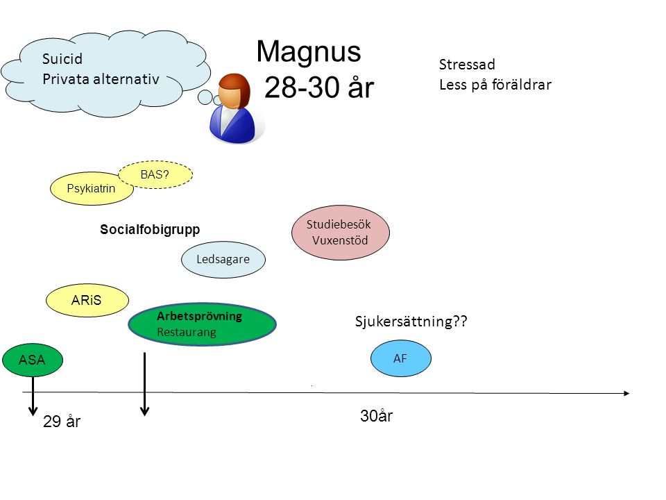 Magnus 28-30 år Suicid Stressad Privata alternativ Less på föräldrar