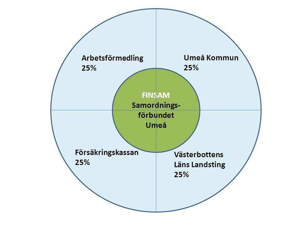 FINSAM Samordnings- förbundet Umeå