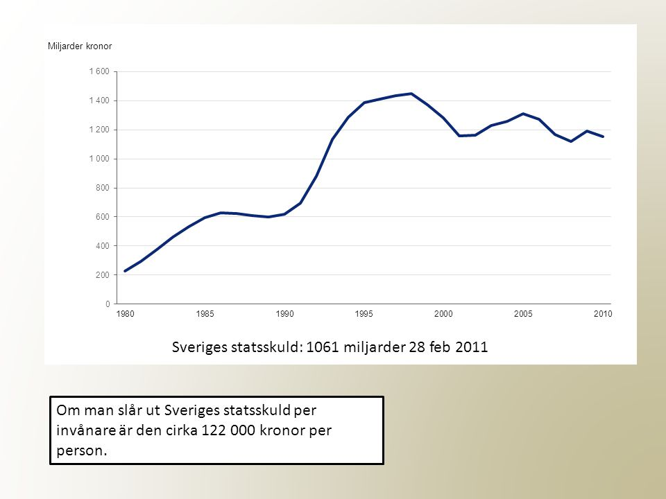 Sveriges statsskuld: 1061 miljarder 28 feb 2011