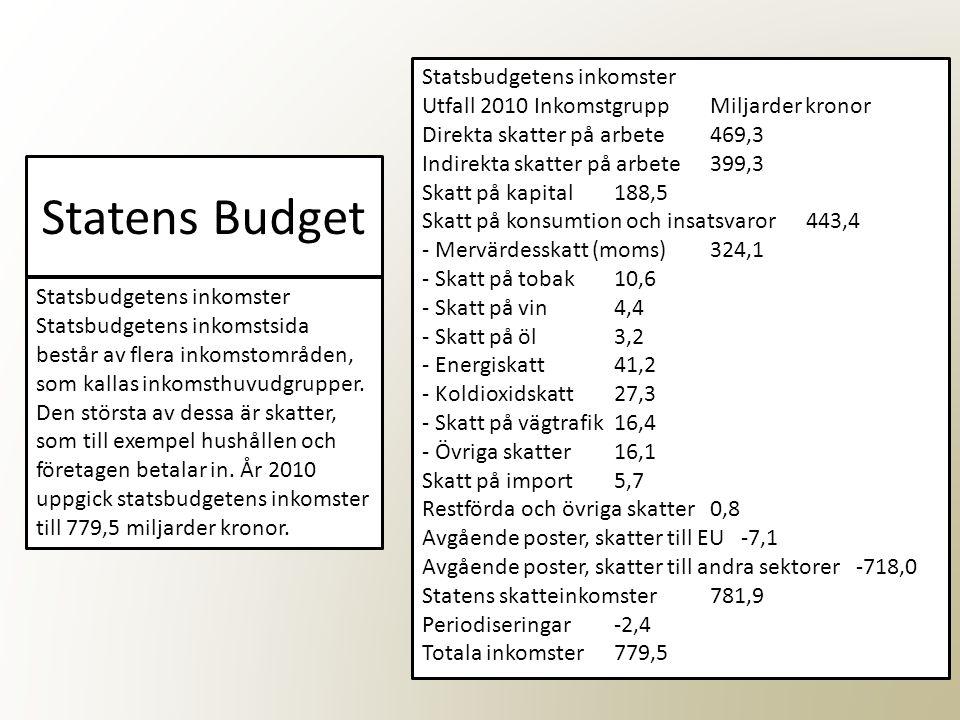 Statens Budget Statsbudgetens inkomster