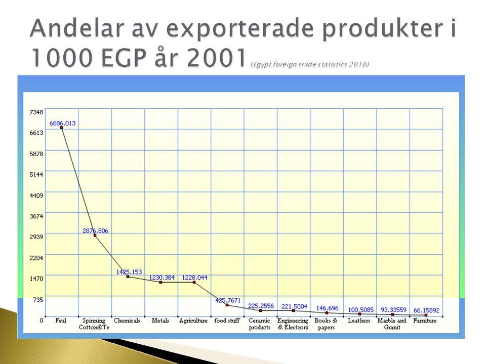 Andelar av exporterade produkter i 1000 EGP år 2001(Egypt foreign trade statistics 2010)