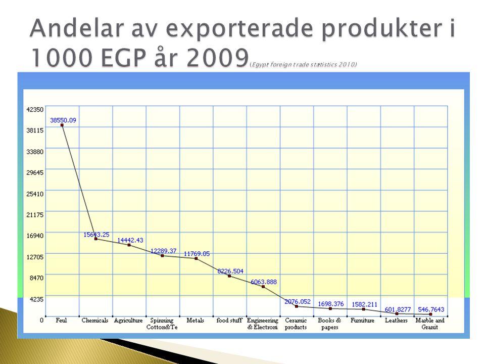 Andelar av exporterade produkter i 1000 EGP år 2009(Egypt foreign trade statistics 2010)