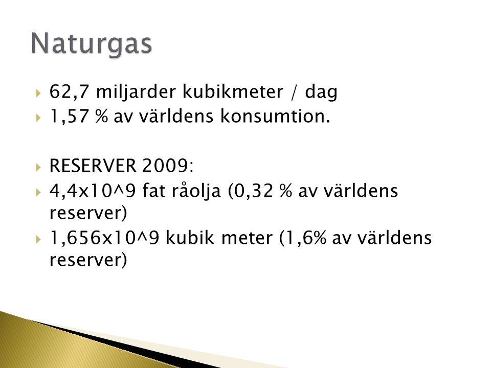 Naturgas 62,7 miljarder kubikmeter / dag