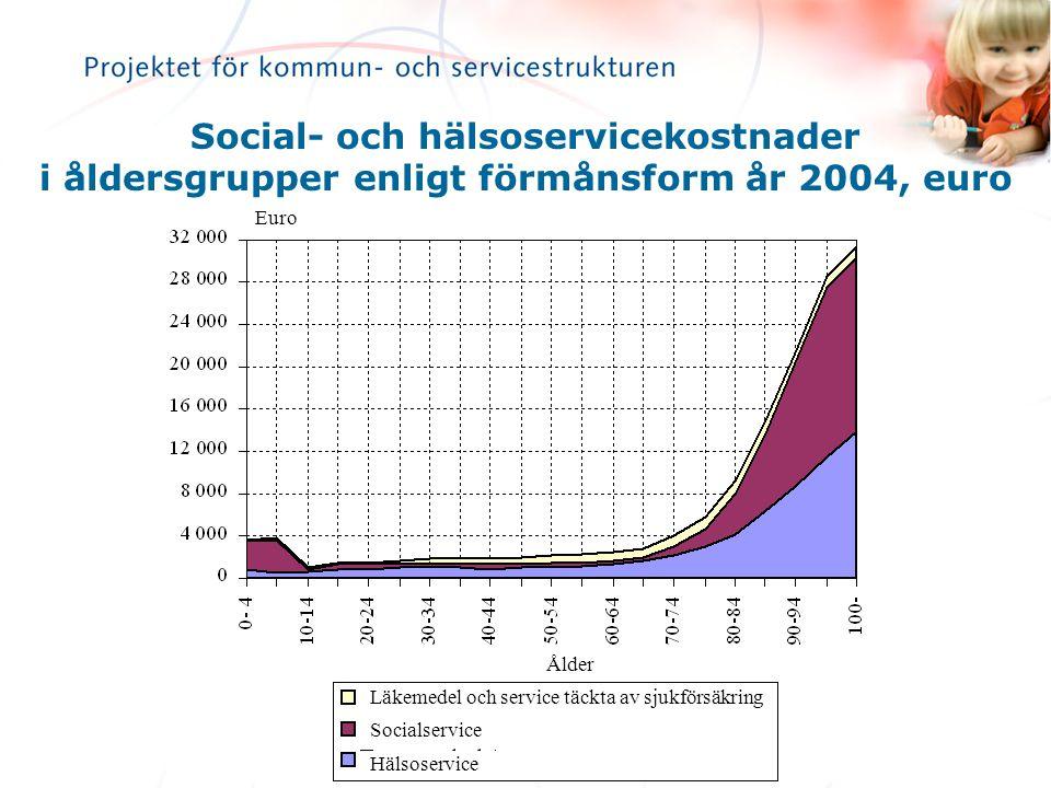 Social- och hälsoservicekostnader i åldersgrupper enligt förmånsform år 2004, euro