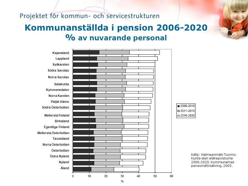 Kommunanställda i pension 2006-2020 % av nuvarande personal