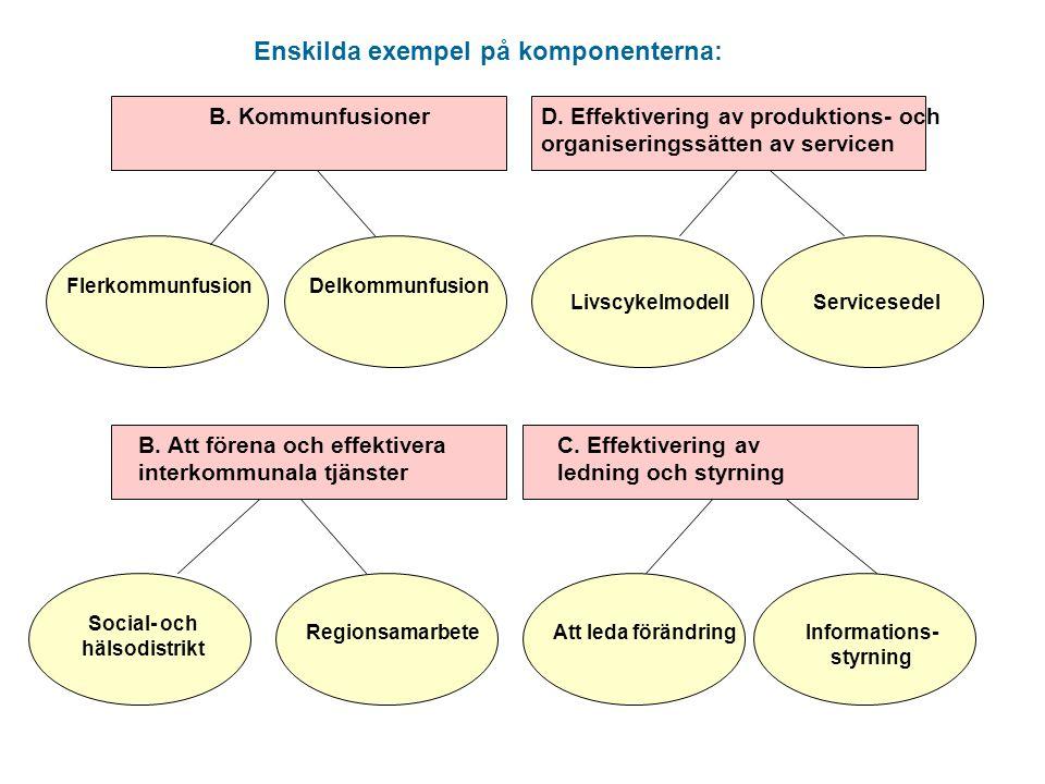 Enskilda exempel på komponenterna: