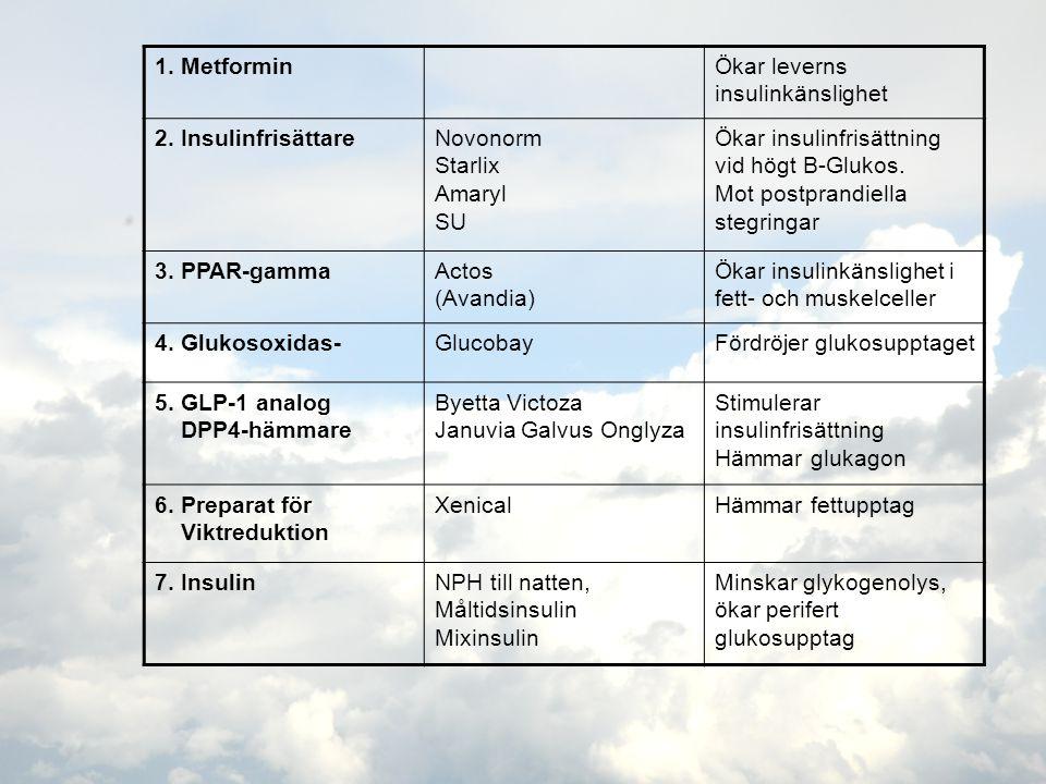 1. Metformin Ökar leverns insulinkänslighet. 2. Insulinfrisättare. Novonorm. Starlix. Amaryl. SU.