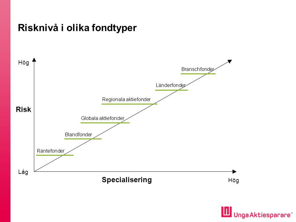 Risknivå i olika fondtyper