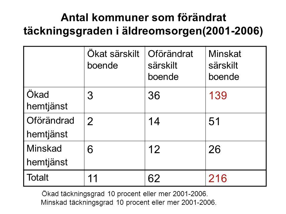Antal kommuner som förändrat täckningsgraden i äldreomsorgen(2001-2006)