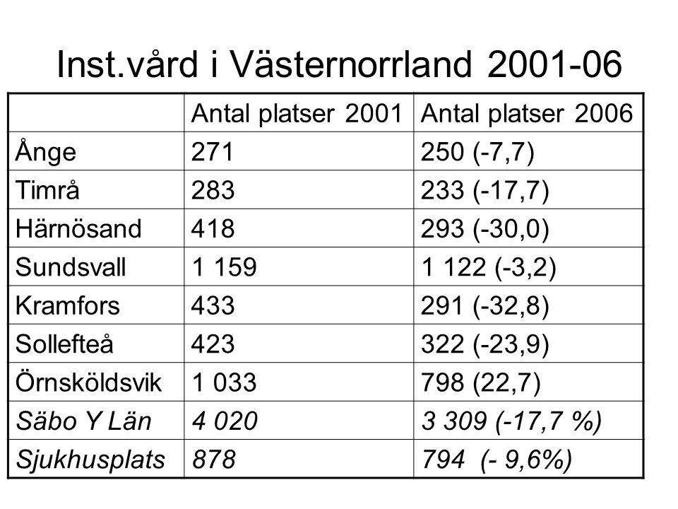 Inst.vård i Västernorrland 2001-06