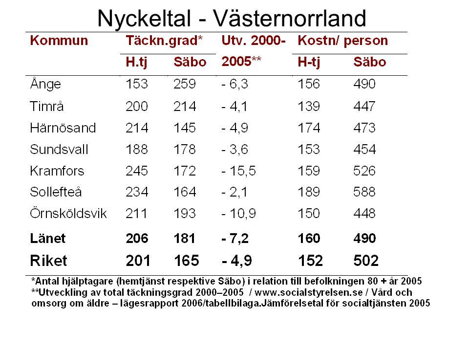 Nyckeltal - Västernorrland
