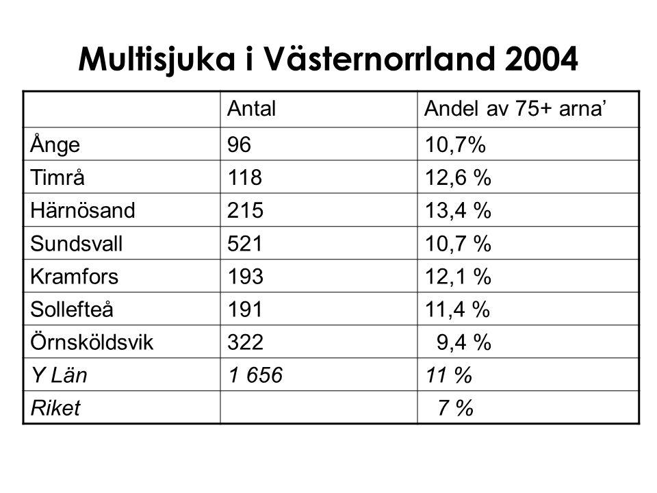 Multisjuka i Västernorrland 2004