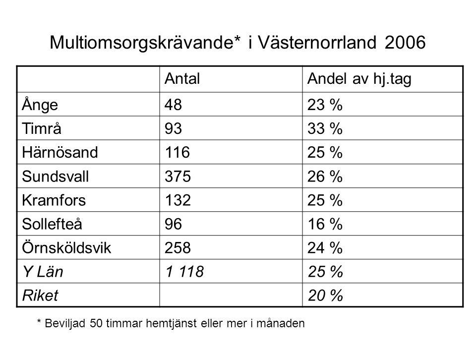 Multiomsorgskrävande* i Västernorrland 2006