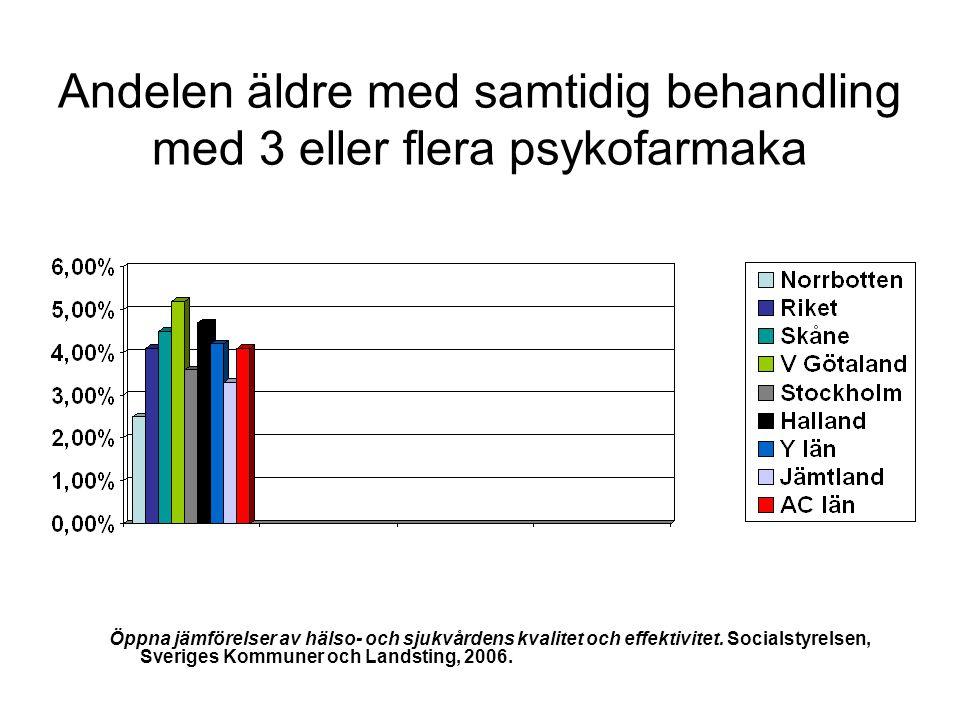 Andelen äldre med samtidig behandling med 3 eller flera psykofarmaka
